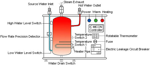 Instant Hot Water Dispenser System
